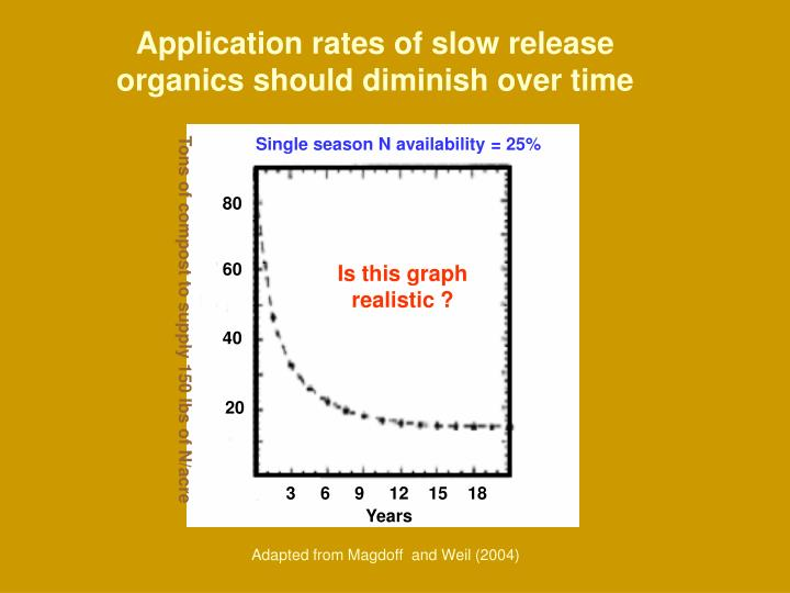 Application rates of slow release organics should diminish over time