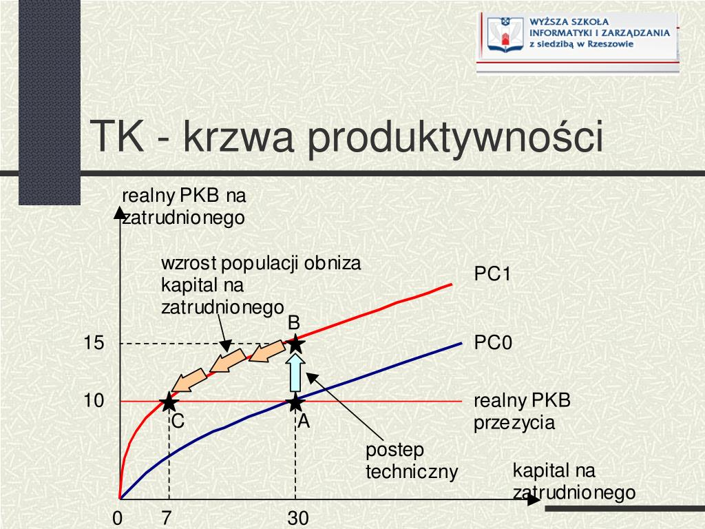 TK - krzwa produktywno