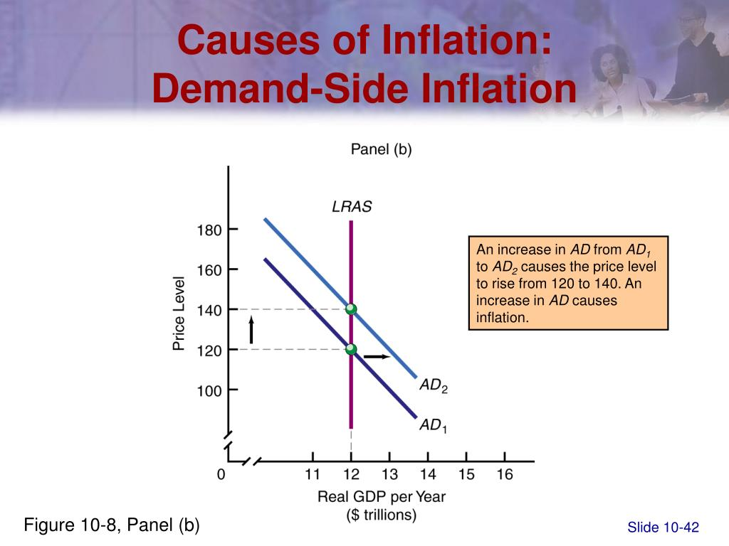Causes of Inflation: