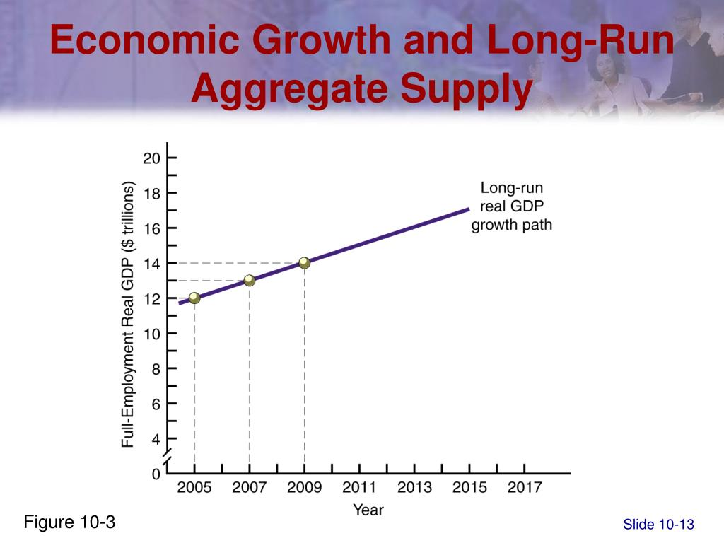 Economic Growth and Long-Run Aggregate Supply