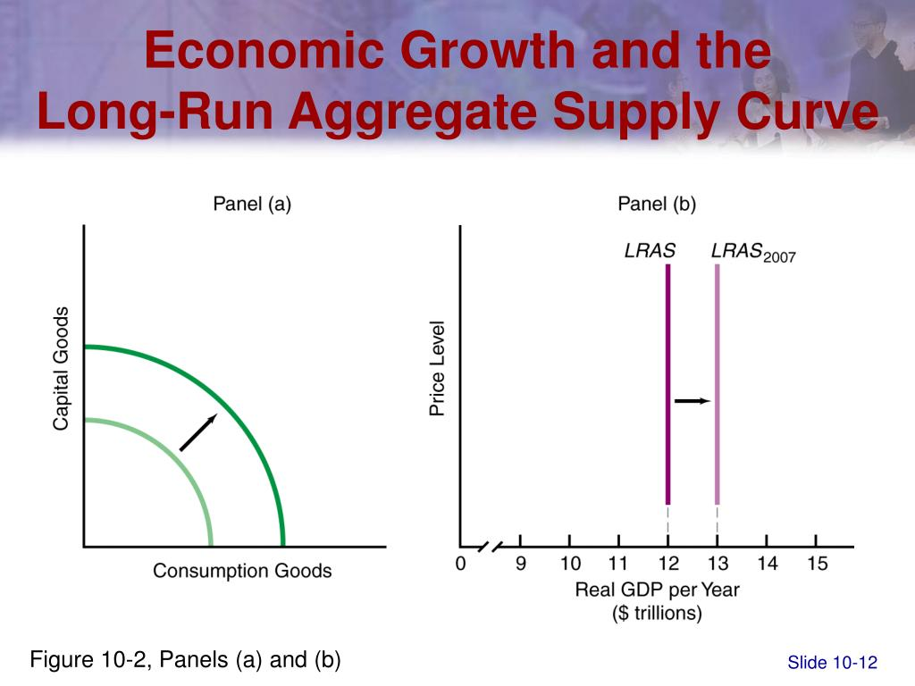 Economic Growth and the
