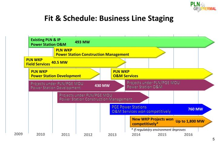 Fit & Schedule: Business Line Staging