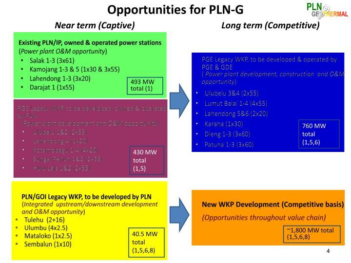 Opportunities for PLN-G