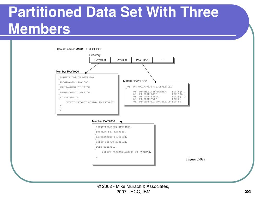 Partitioned Data Set With Three Members