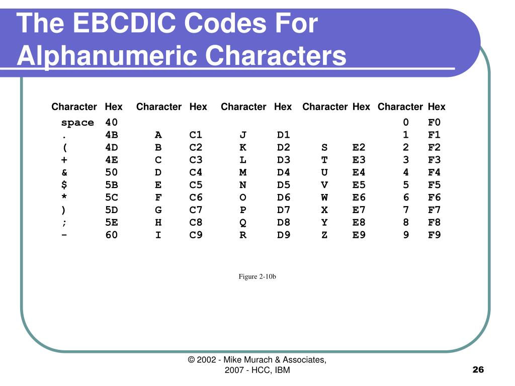 The EBCDIC Codes For Alphanumeric Characters