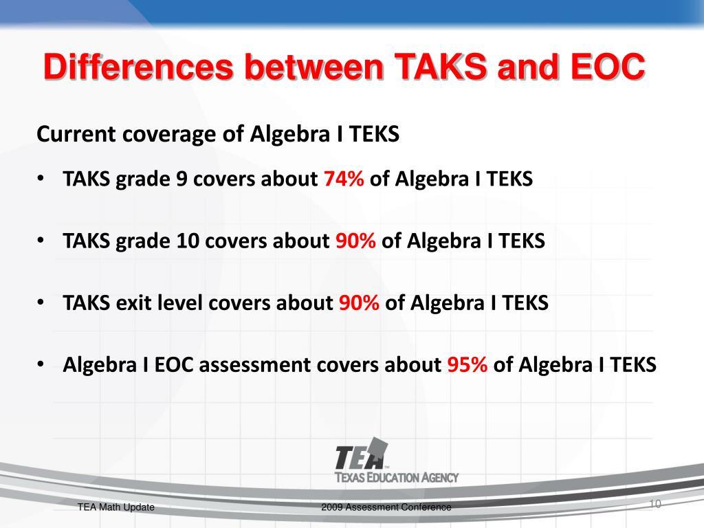 Current coverage of Algebra I TEKS
