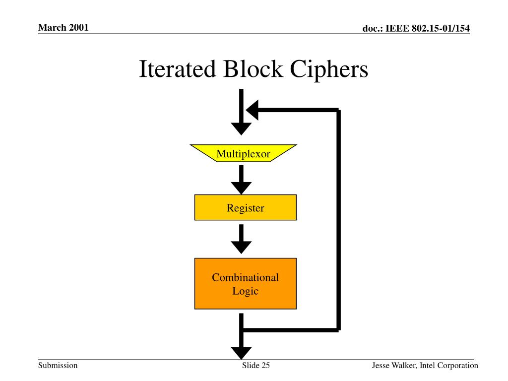 Iterated Block Ciphers