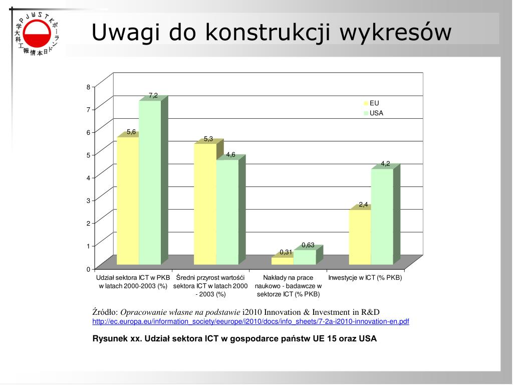 Uwagi do konstrukcji wykresów