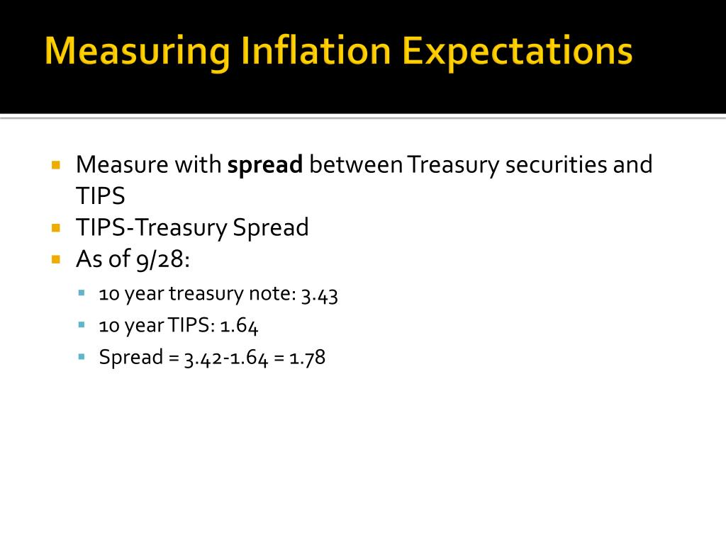 Measuring Inflation Expectations