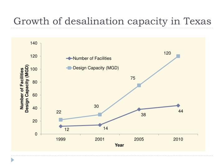 Growth of desalination capacity in Texas