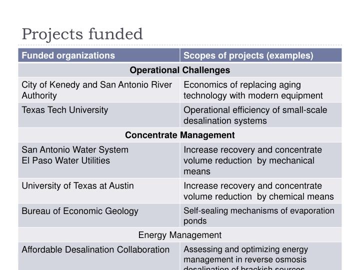 Projects funded