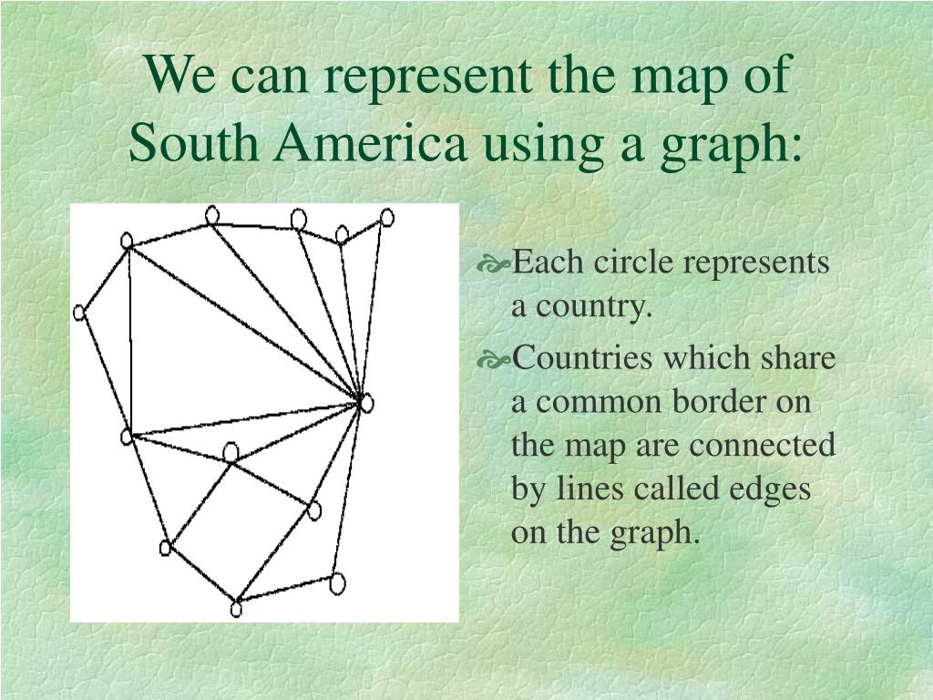 We can represent the map of South America using a graph: