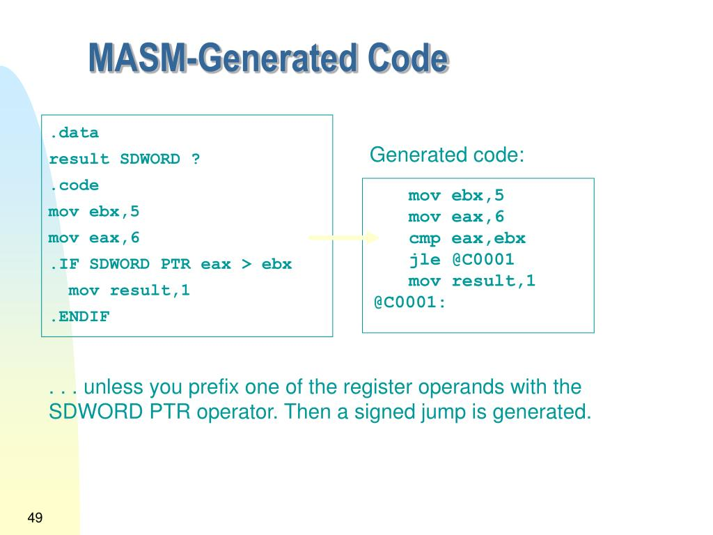 MASM-Generated Code