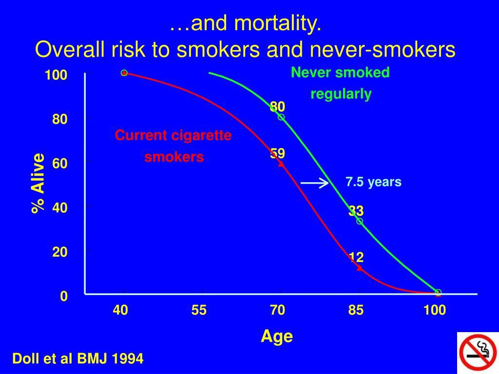 …and mortality.