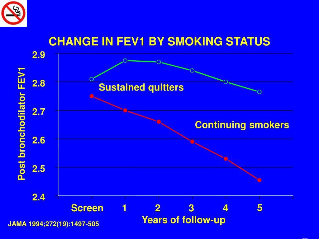 CHANGE IN FEV1 BY SMOKING STATUS