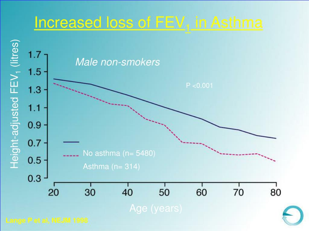 Increased loss of FEV