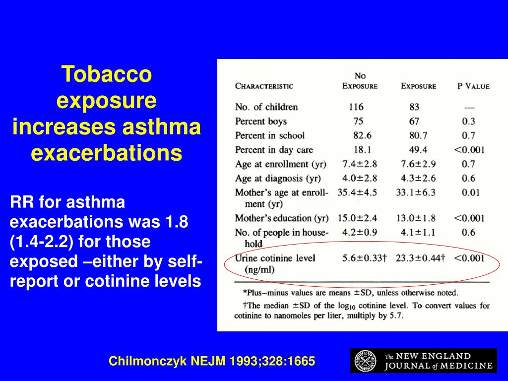 Tobacco exposure increases asthma exacerbations
