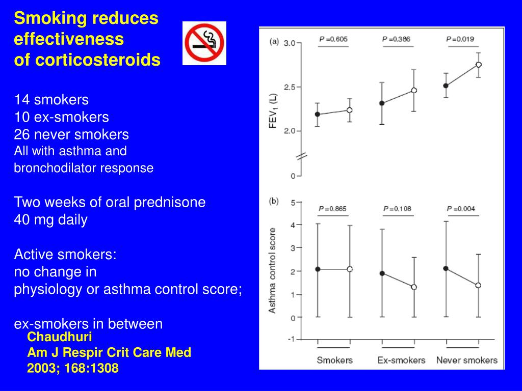 Smoking reduces