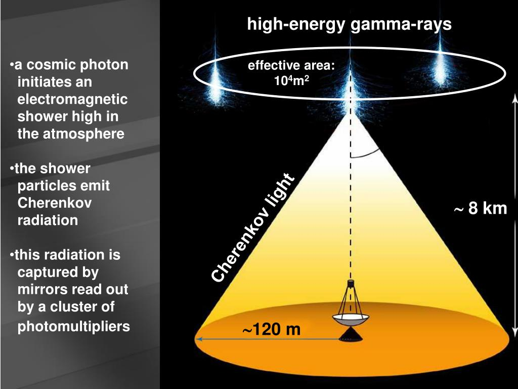 high-energy gamma-rays