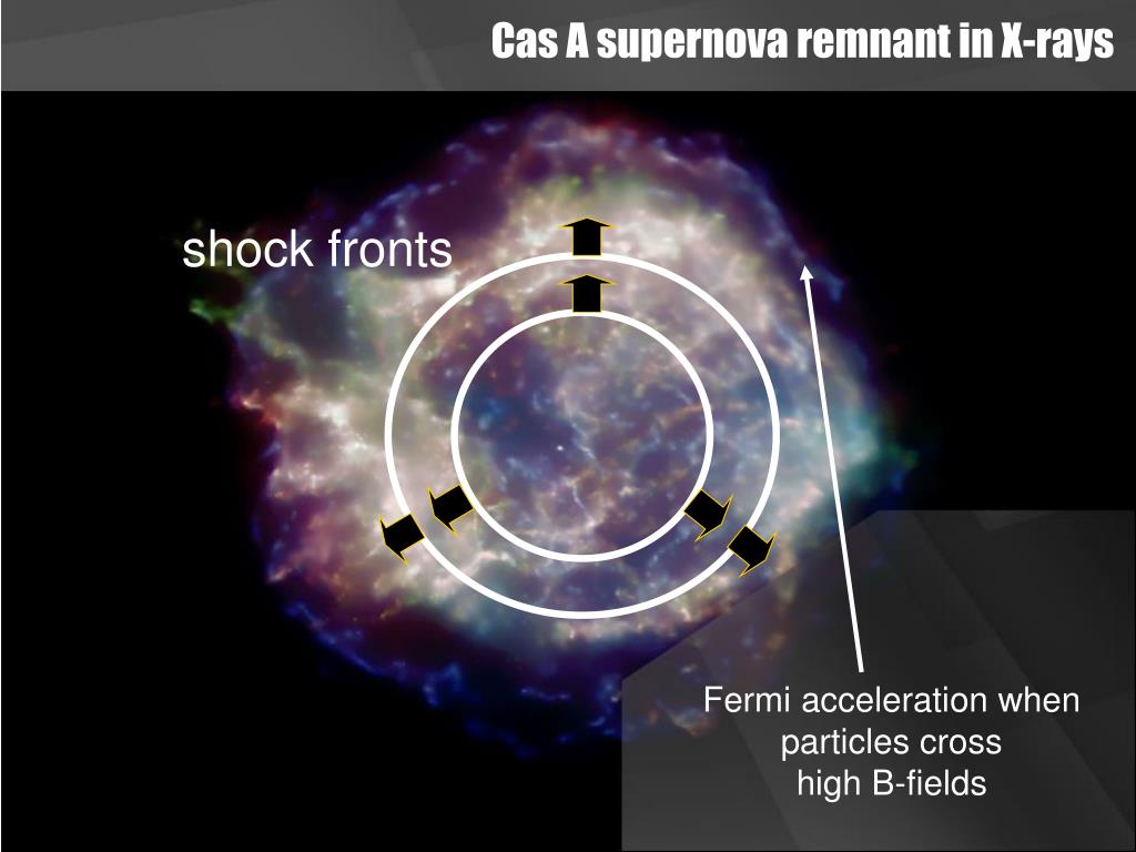 Cas A supernova remnant in X-rays