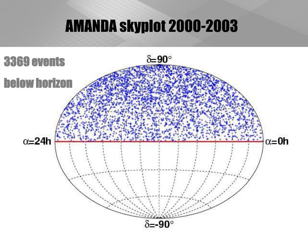 AMANDA skyplot 2000-2003