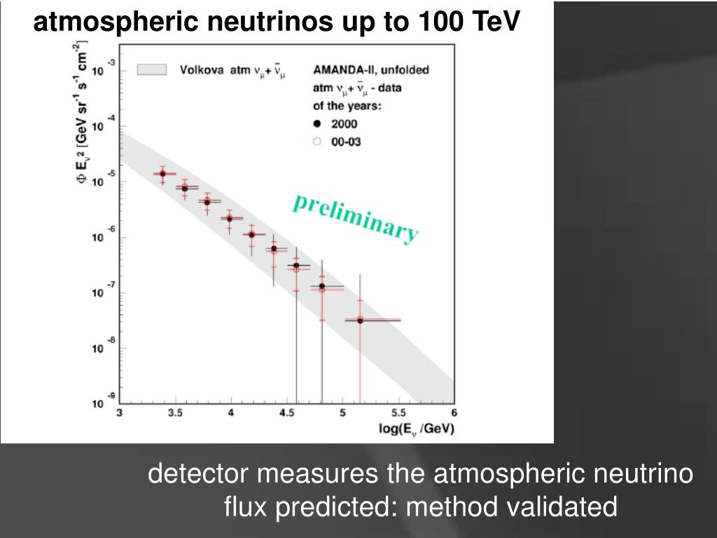atmospheric neutrinos up to 100 TeV