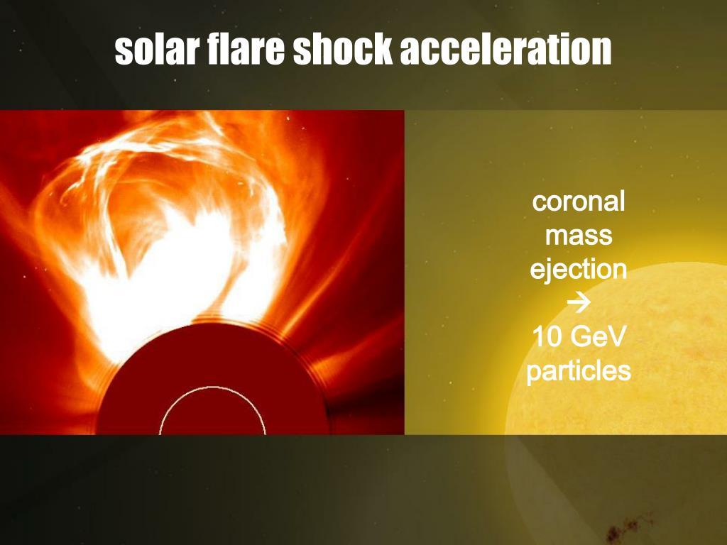 solar flare shock acceleration