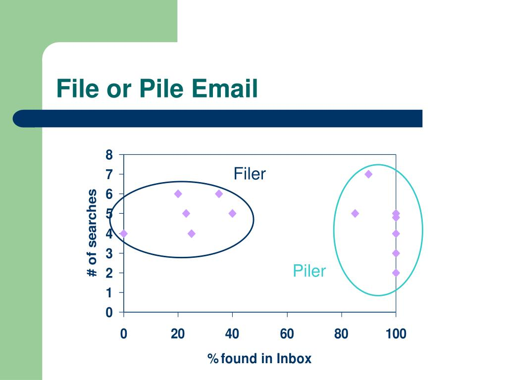 File or Pile Email
