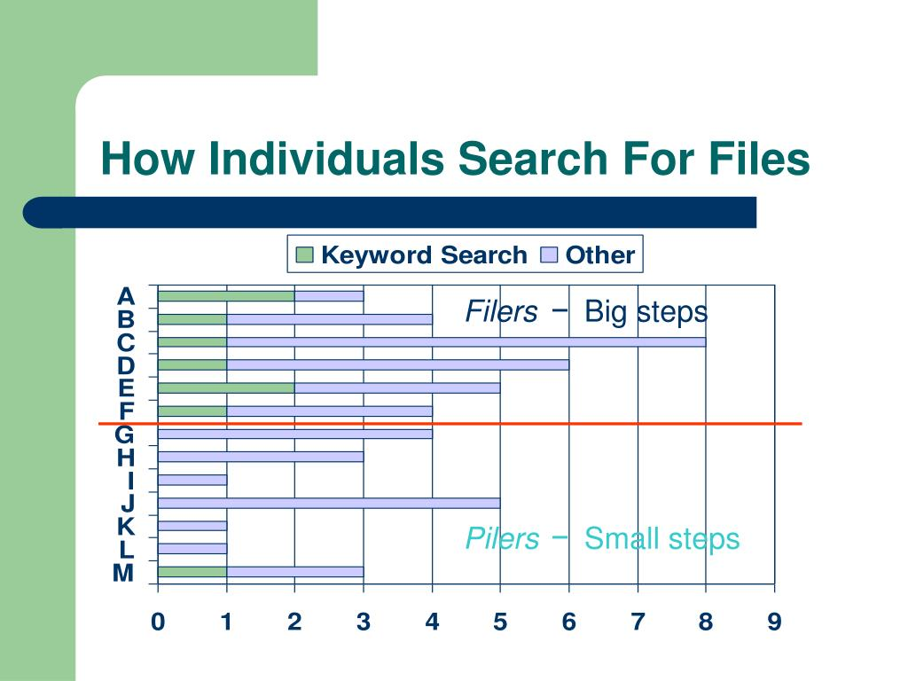 How Individuals Search For Files