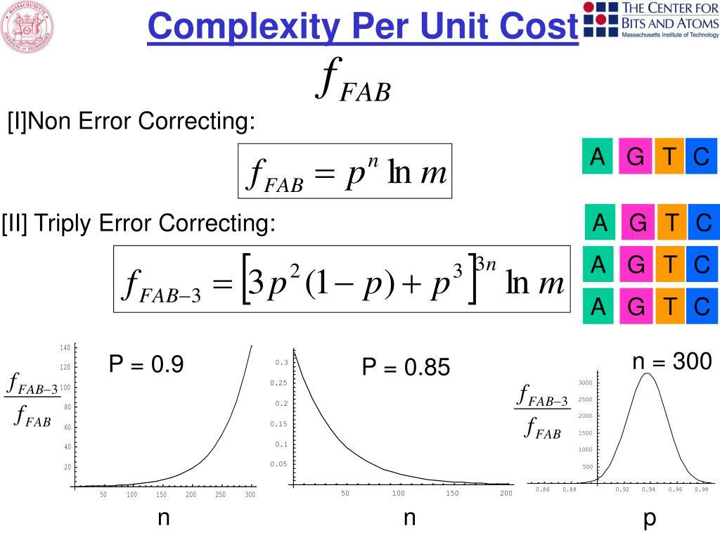 Complexity Per Unit Cost