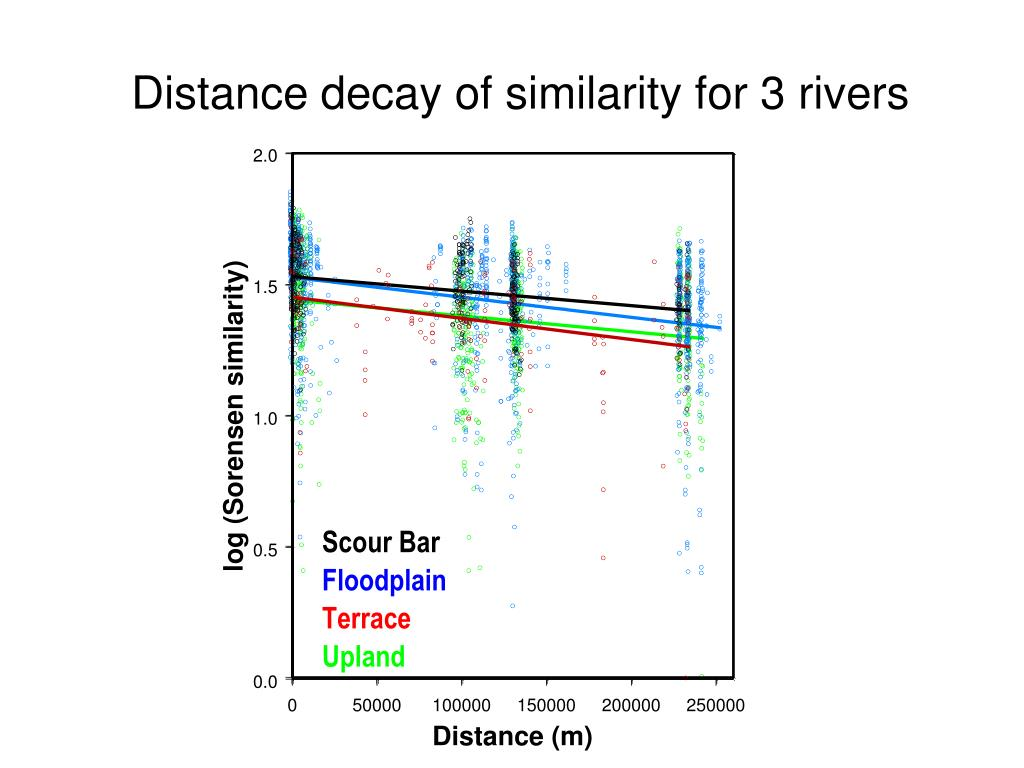 Distance decay of similarity for 3 rivers