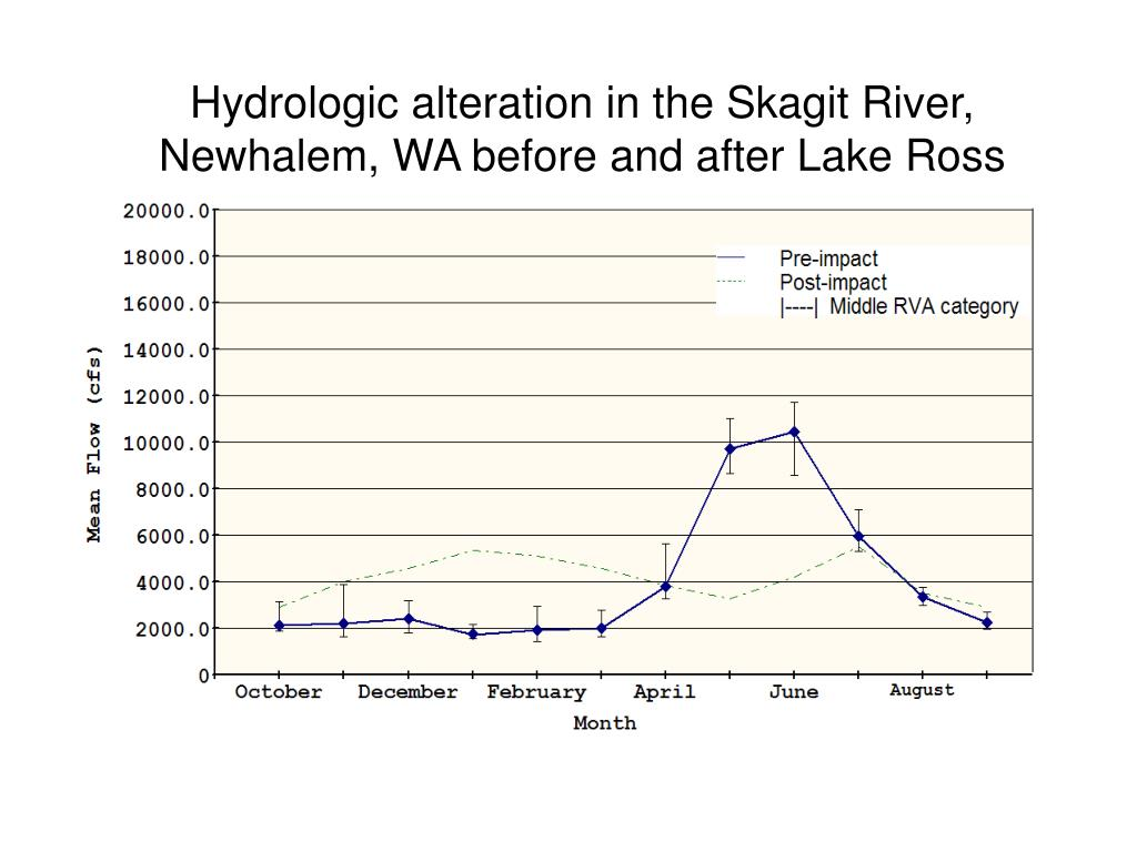 Hydrologic alteration in the Skagit River,