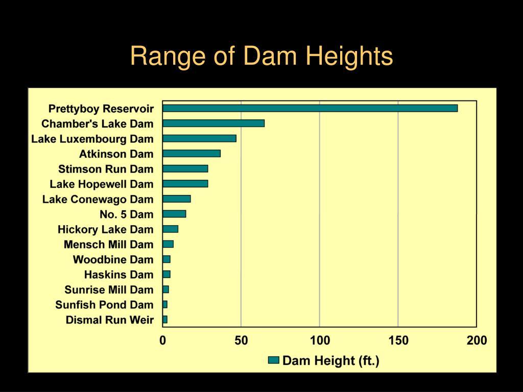 Range of Dam Heights