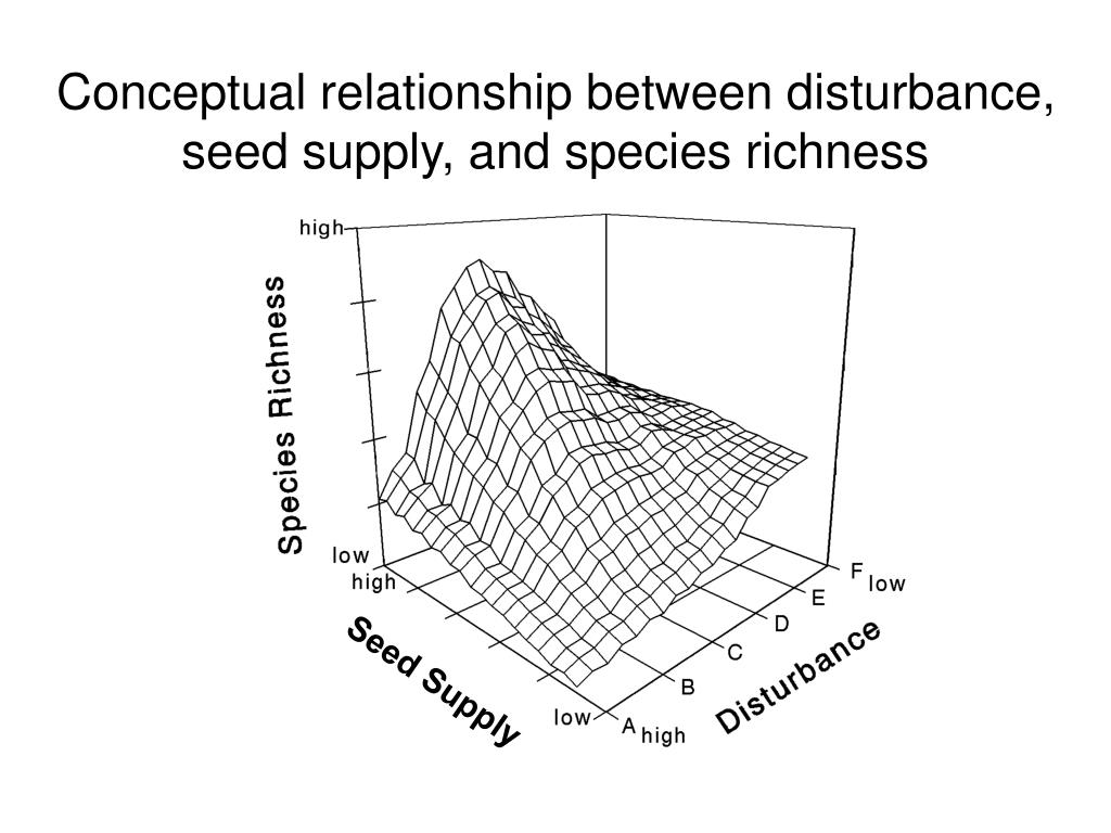 Seed Supply