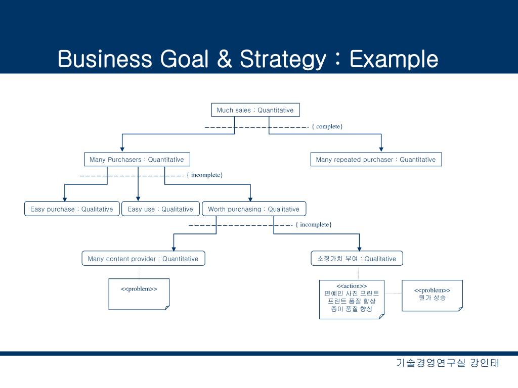 Business Goal & Strategy : Example