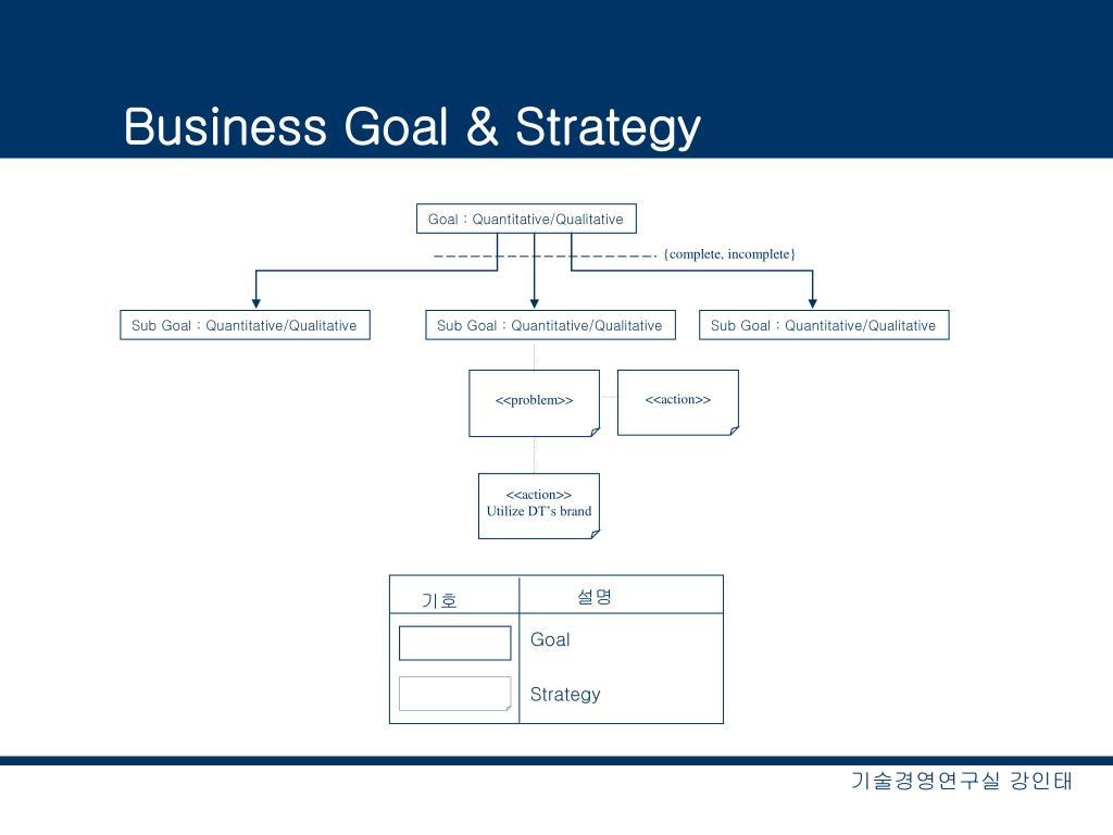 Goal : Quantitative/Qualitative