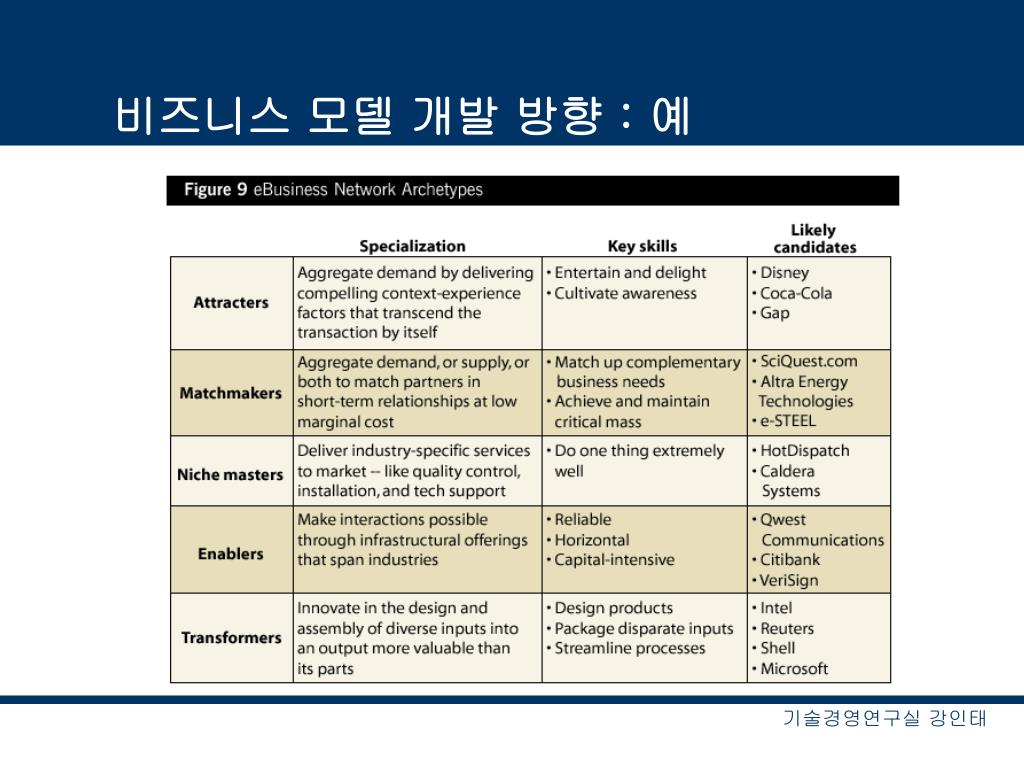 비즈니스 모델 개발 방향