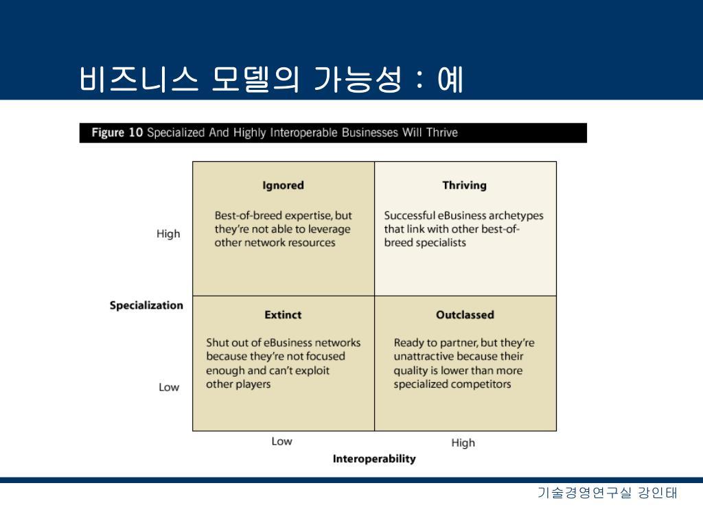 비즈니스 모델의 가능성