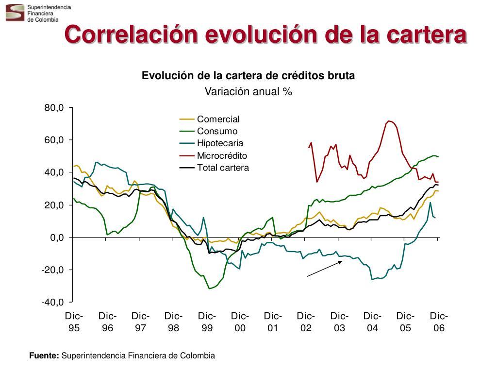 Correlación evolución de la cartera