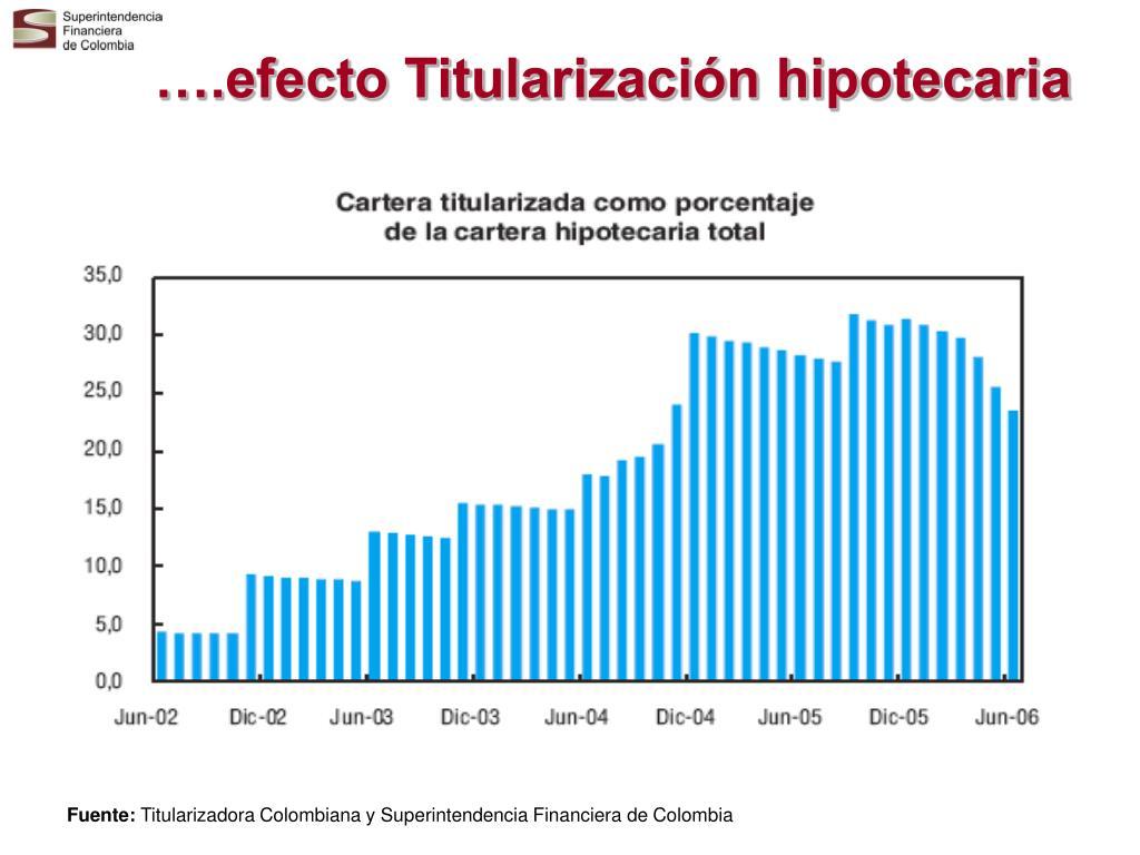 ….efecto Titularización hipotecaria