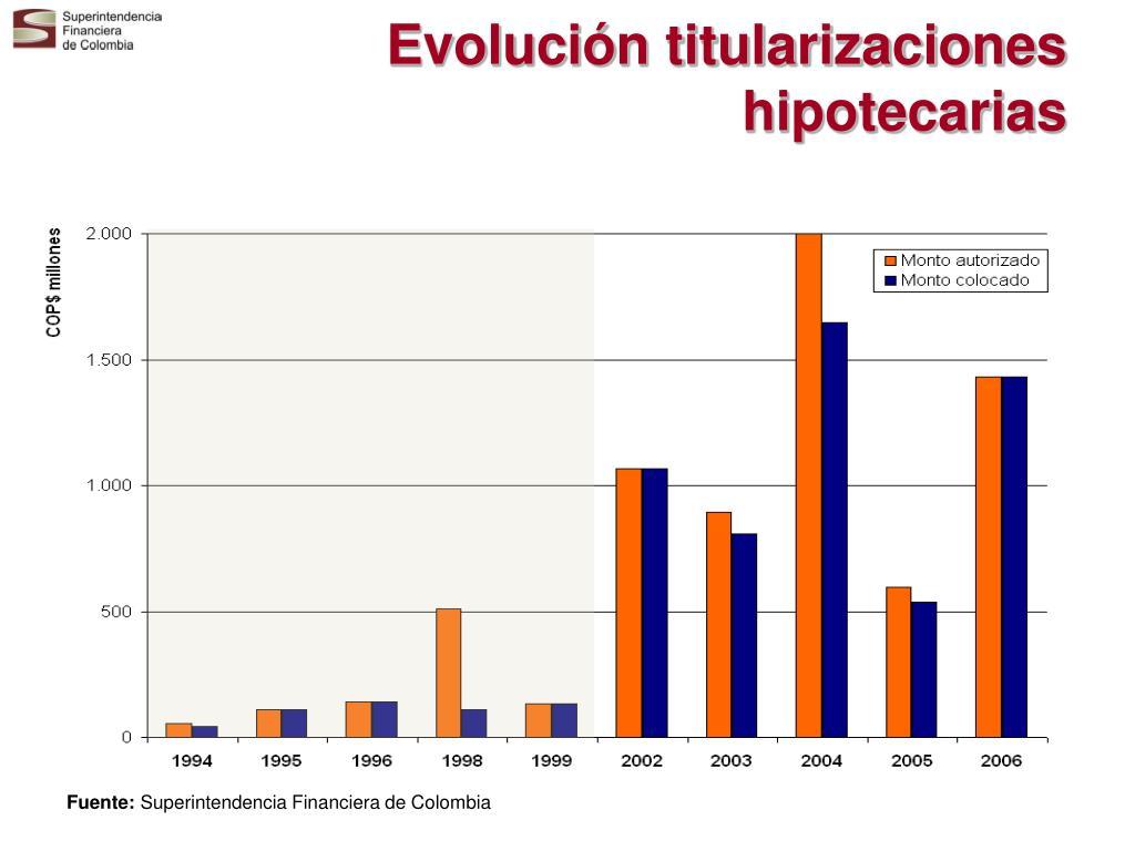 Evolución titularizaciones hipotecarias
