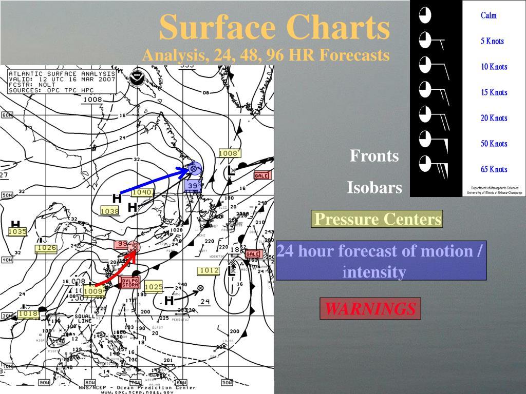 Surface Charts