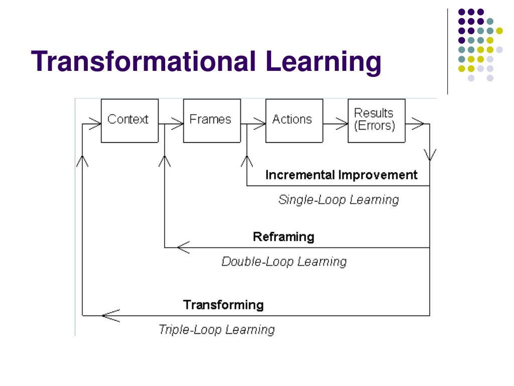 transformational learning Jack mezirow and his wife, edee, whose return to college in middle age helped spark his theory of transformative learning.