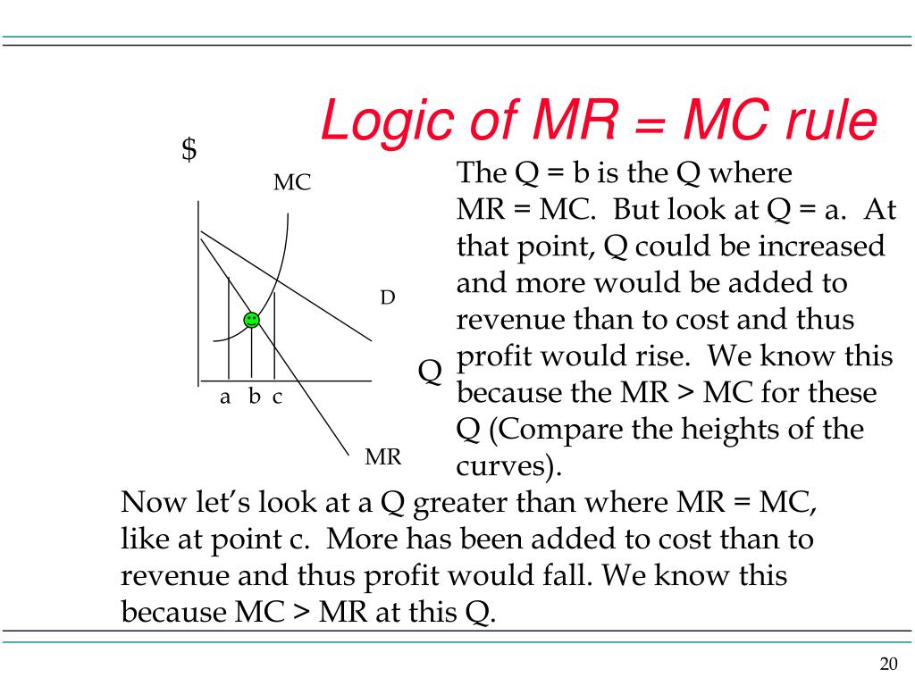 Logic of MR = MC rule