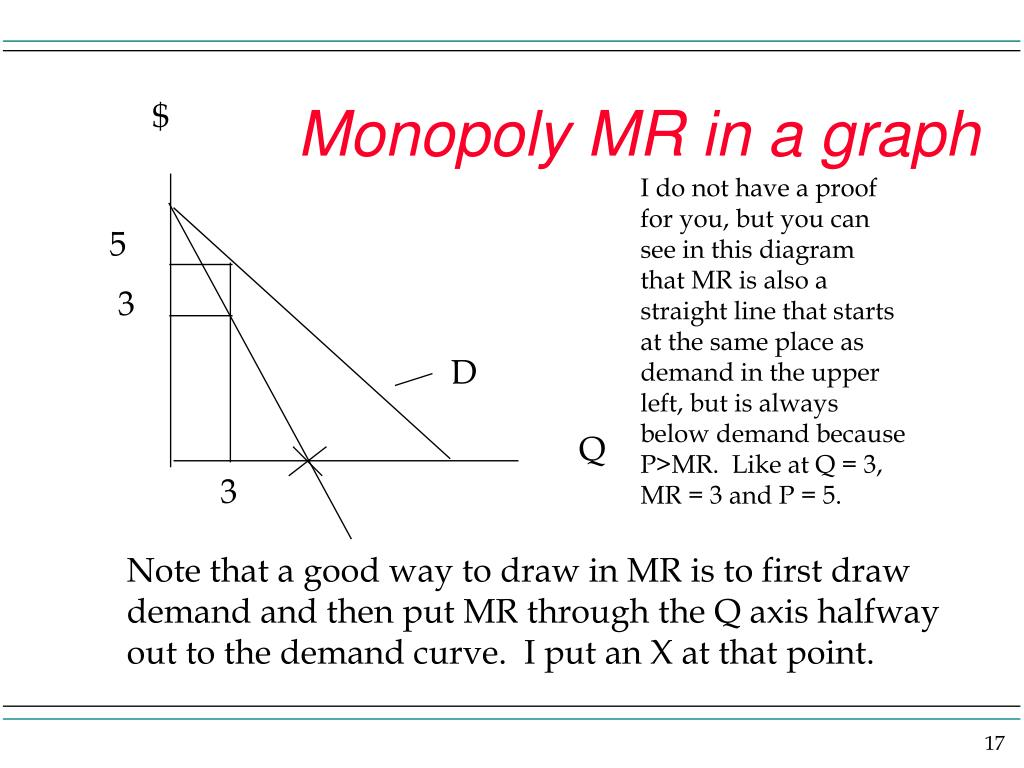 Monopoly MR in a graph