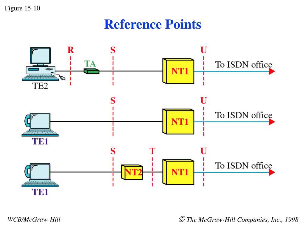 Figure 15-10