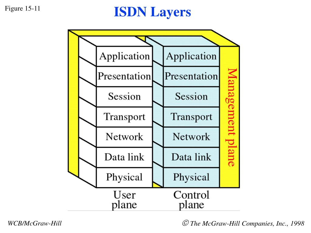 ISDN Layers