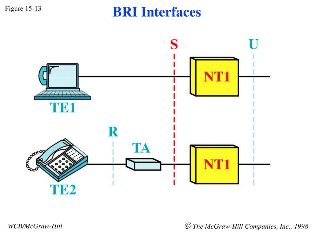 BRI Interfaces