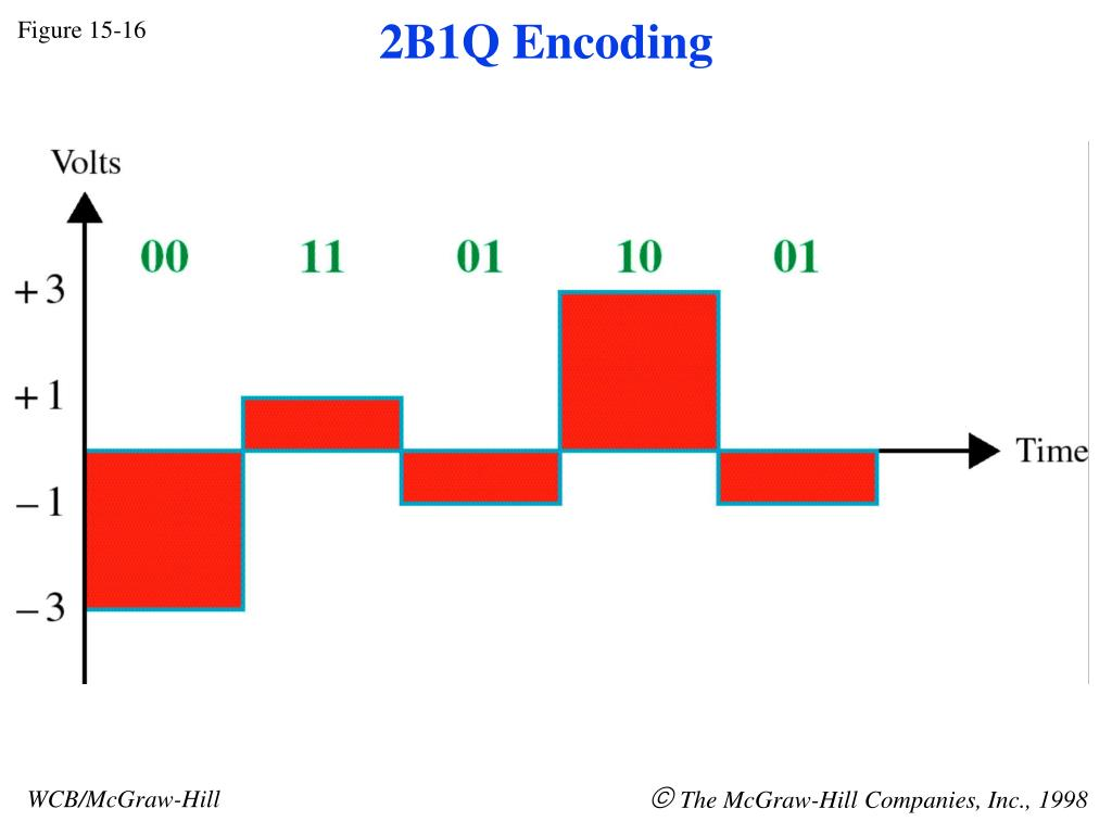 2B1Q Encoding