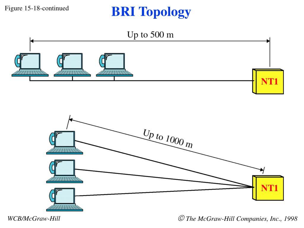 BRI Topology